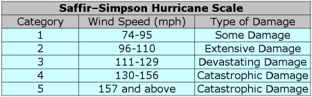 saffir-simpson_hurricane_wind_scale_2014